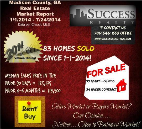Madison County GA Market Report